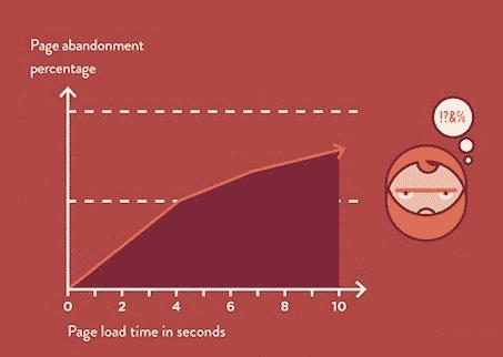 velocità di un sito web