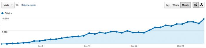 aumenta il traffico del tuo sito con i backlinks