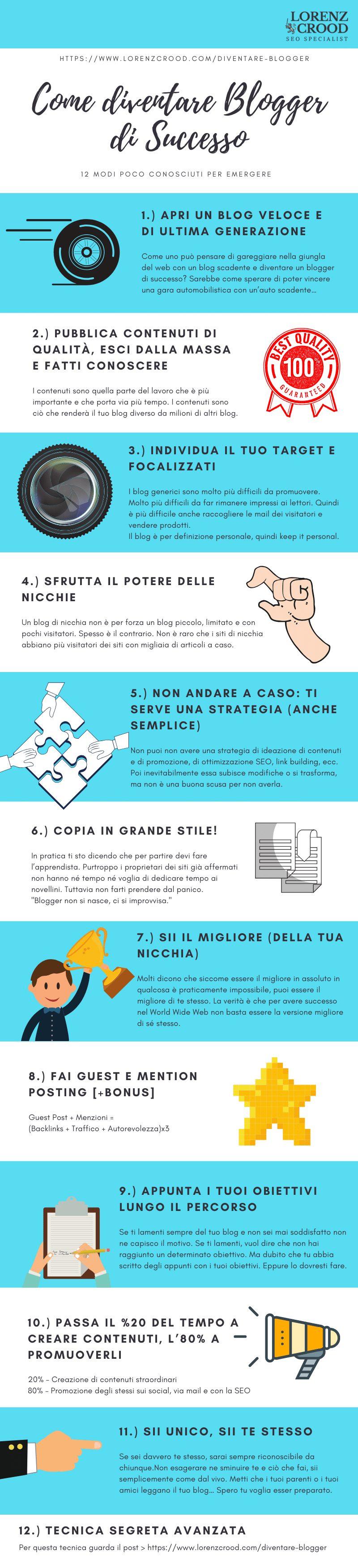 infografica su come diventare blogger