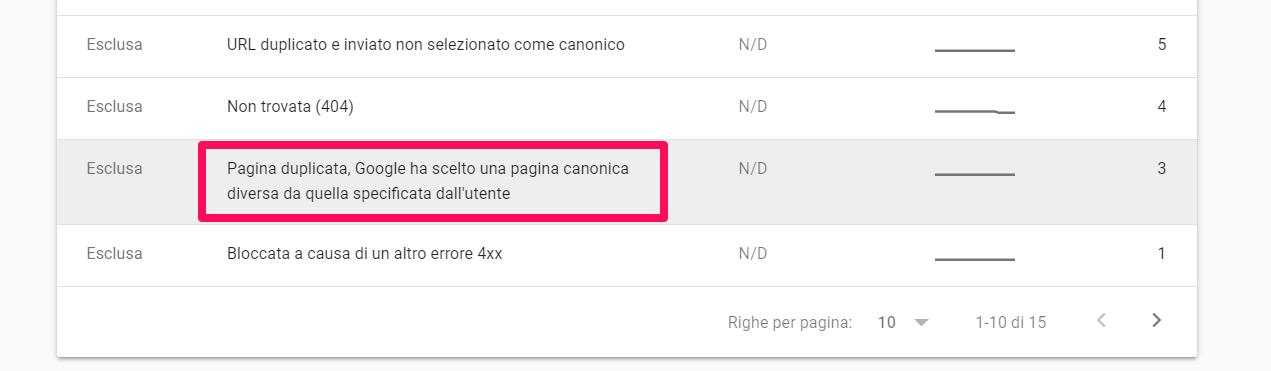 Google ha scelto una pagina canonica diversa da quella specificata dall'utente