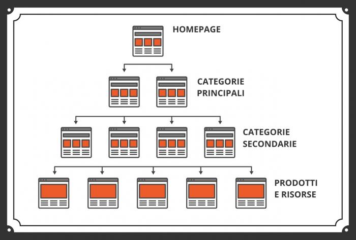 Struttura e-commerce SEO a silos