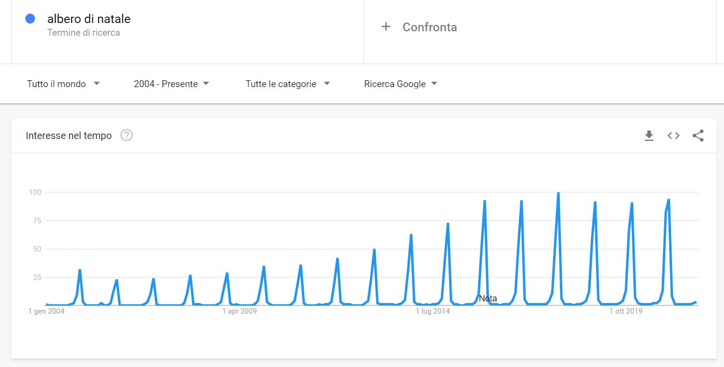 albero di natale google trends