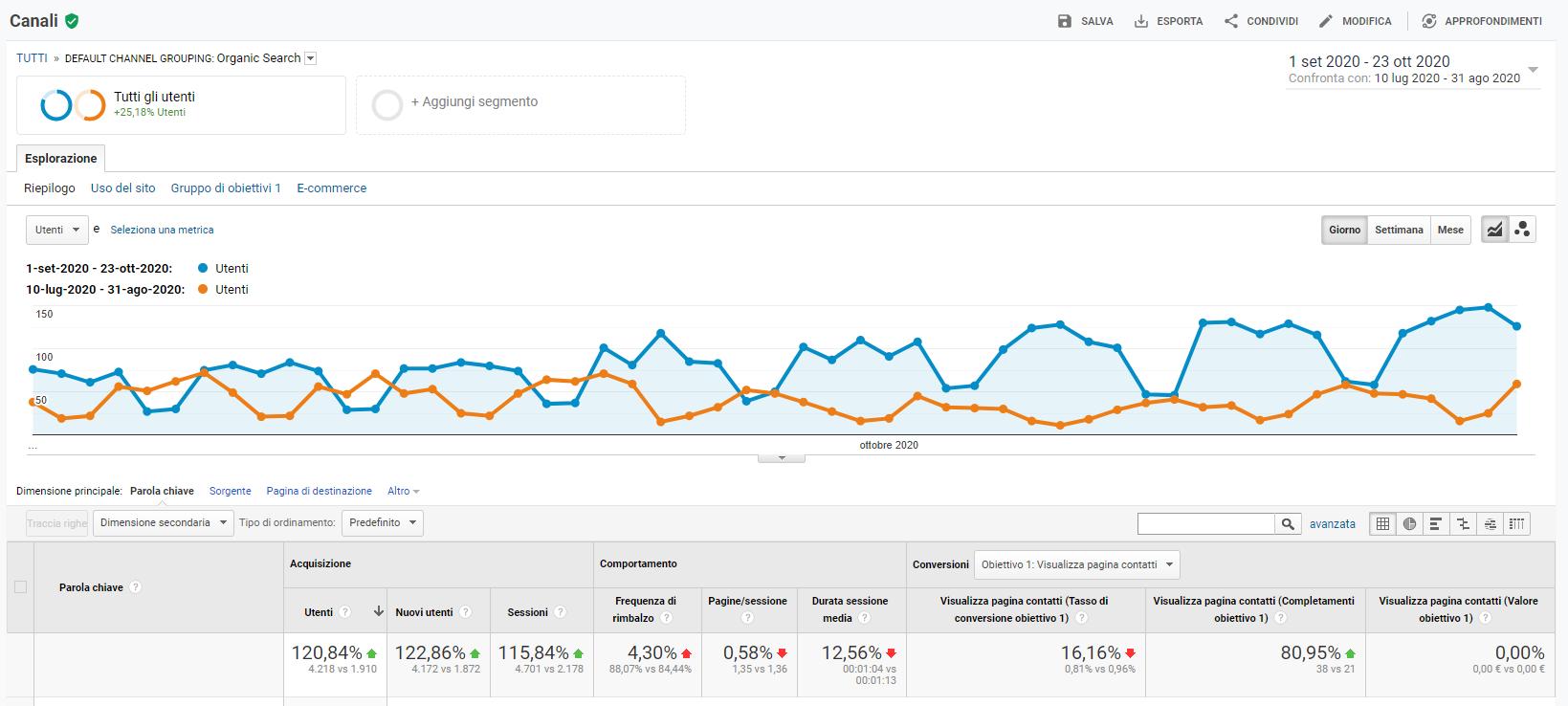 costi seo crescita traffico su google