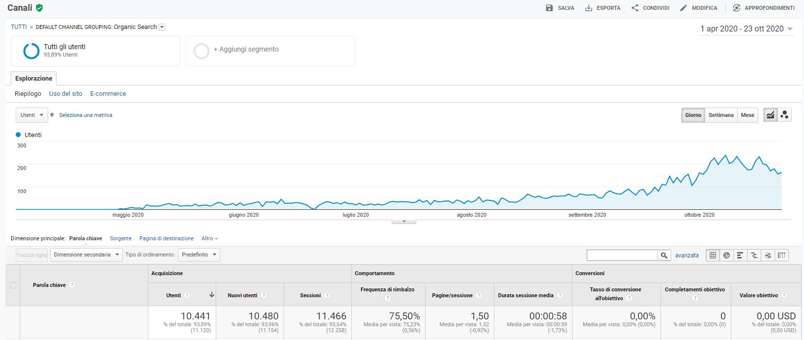 crescita costante di un sito su Google