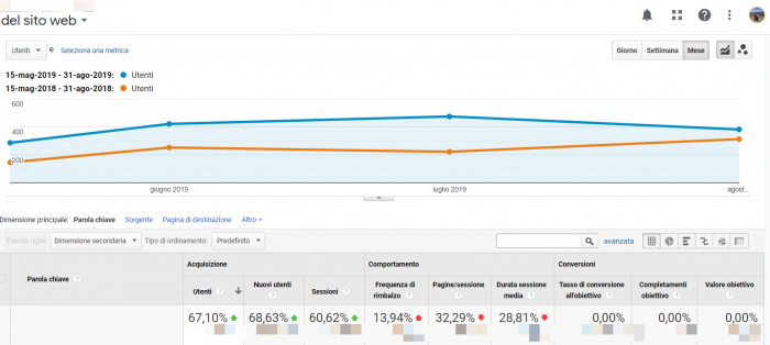 screenshot analytics seo +67%