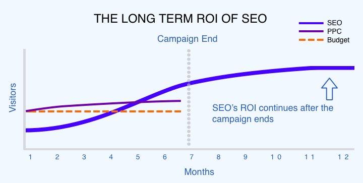grafico roi seo vs ppc