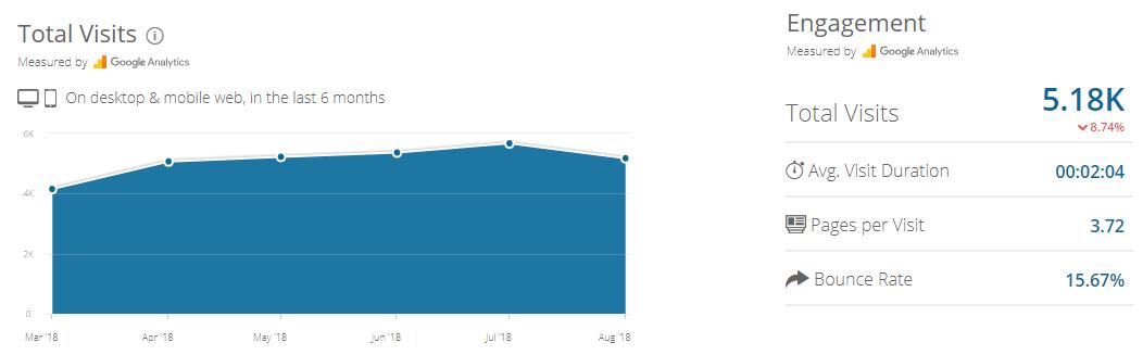 grafico visualizzazioni