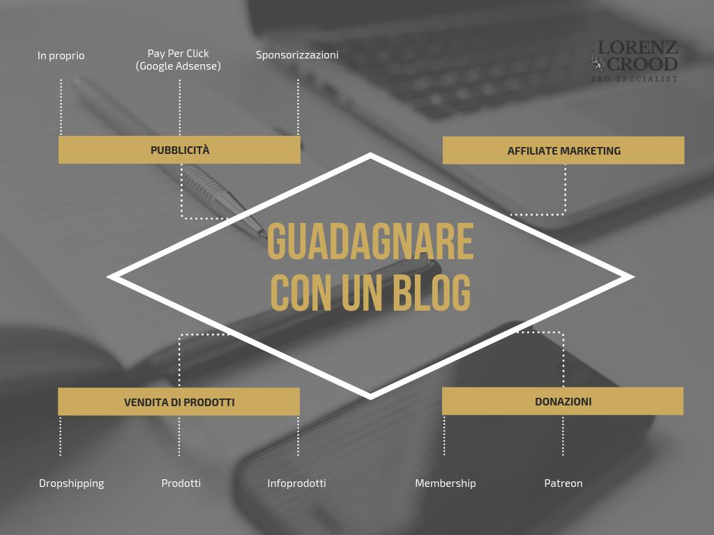 infografica su come guadagnare con un blog