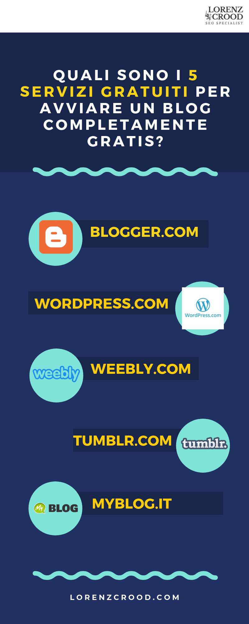 infografica sui servizi per creare un blog gratis