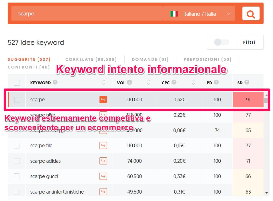keyword intento informazionale