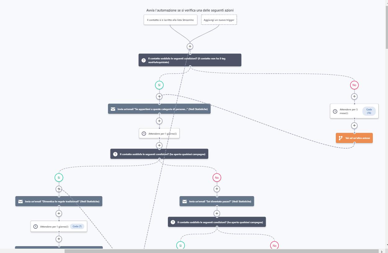 sequenza di mail con activecampaign
