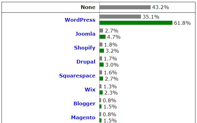 WordPress è il CMS più utilizzato dai siti web